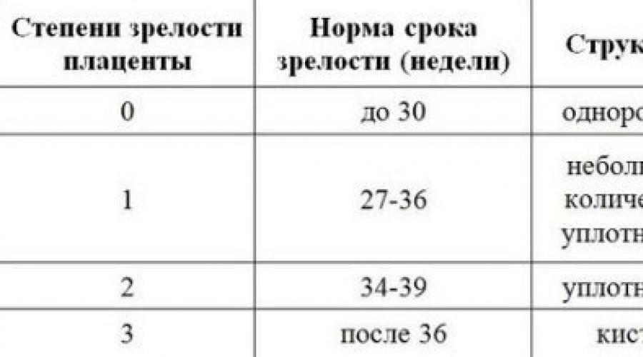 Допплерометрия, как метод оценки гемодинамики  в системе мать-плацента-плод