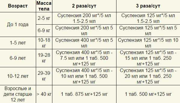 Список антибиотиков для детей в суспензии (20 фото): детский аугментин, зиннат, амоксиклав