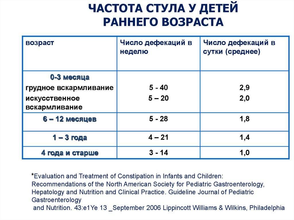 Сколько должны какать дети в 2 месяца: особенности работы кишечника у малышей