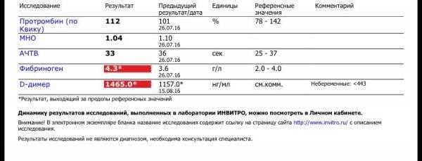 Д димер у беременных   значение показателей д-димера после эко