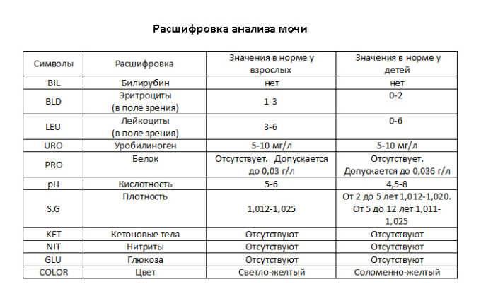 Общий анализ мочи с микроскопией осадка