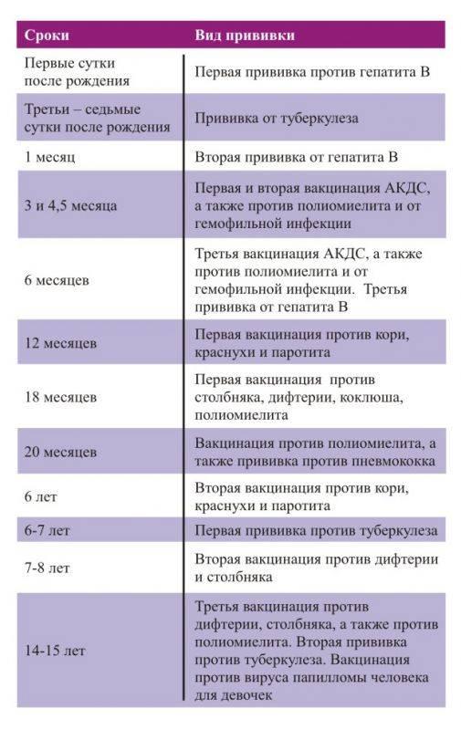 Побочные эффекты и реакции после прививки от гепатита в 1 месяц