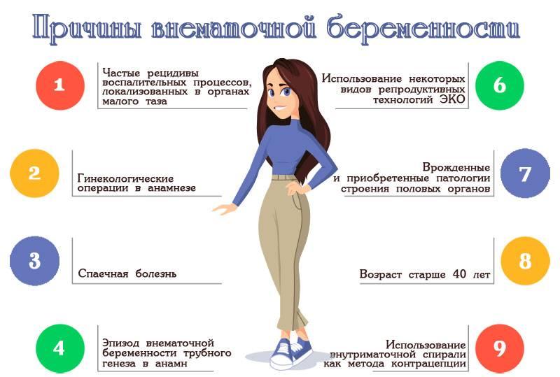 Внематочная беременность - признаки, причины, симптомы, лечение и профилактика
