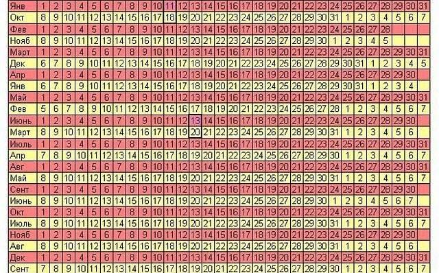 Калькулятор – рассчитать срок беременности по неделям: посчитать онлайн по дате последних месячных. как правильно определить и узнать точный акушерский и реальный эмбриональный сроки беременности?