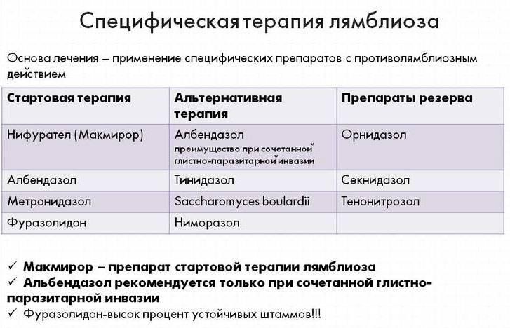 Лямблиоз. лечение лямблиоза в медицинском центре медицина 24/7