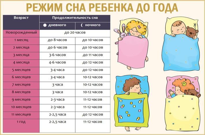 Режим дня грудного ребенка   режим дня новорожденного