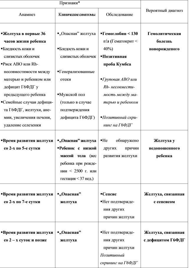В чем особенность беременности при гепатитах а и е?: прогноз, лечение, симптомы - клиника медицина 24/7