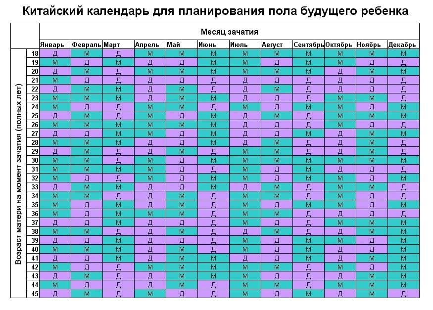 Пол ребенка по овуляции: рассчитать на калькуляторе онлайн, методика определения будущего мальчика или девочки