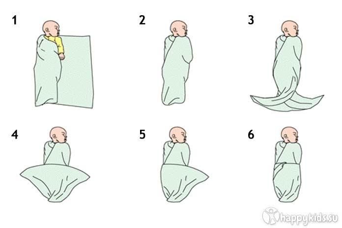 Какой размер пеленок самый удобный для  новорожденных