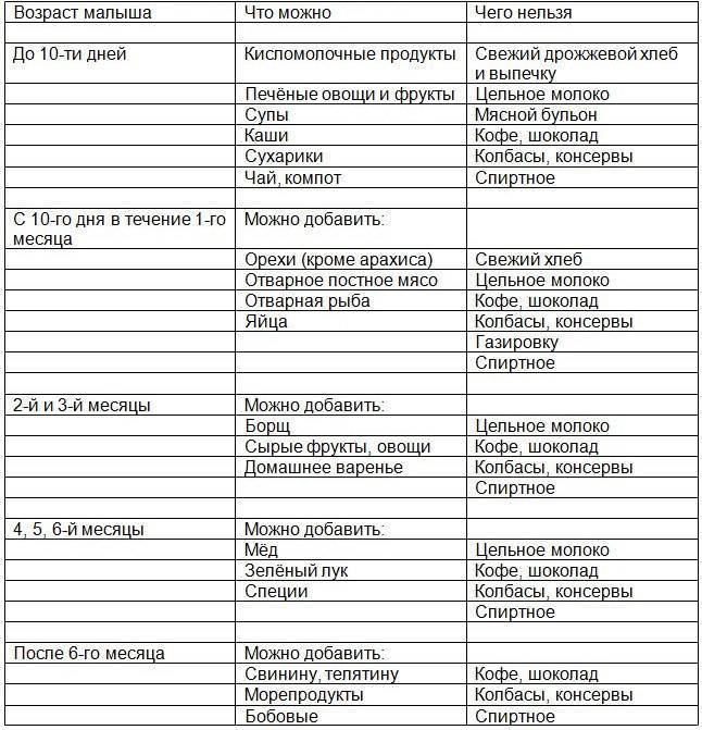 Что можно есть после кесарева сечения: питание в первые дни, список запрещенных продуктов