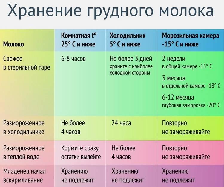 Сколько хранится грудное молоко после сцеживания в холодильнике, в морозилке и при комнатной температуре / mama66.ru