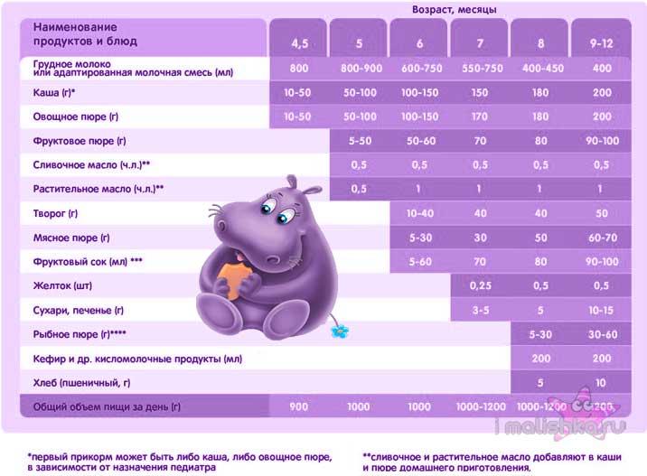 Схема и правила первого прикорма ребенка 4 месяцев при искусственном вскармливании