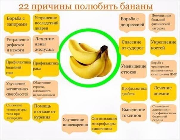 Когда можно дать банан грудничку на гв или с какого возраста детям рекомендуется давать бананы