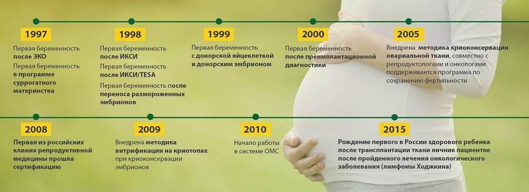 Эко в естественном цикле цена, показания  эко в естественном цикле без стимуляции   клиника «за рождение»