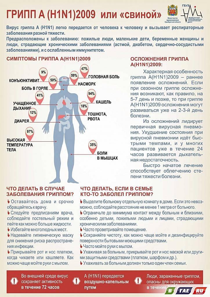 ➤ боль в мышцах при простуде причины и лечение