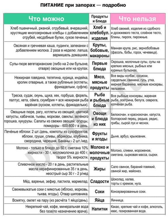 Диета 5 при заболеваниях печени: показания и таблица разрешенных продуктов
