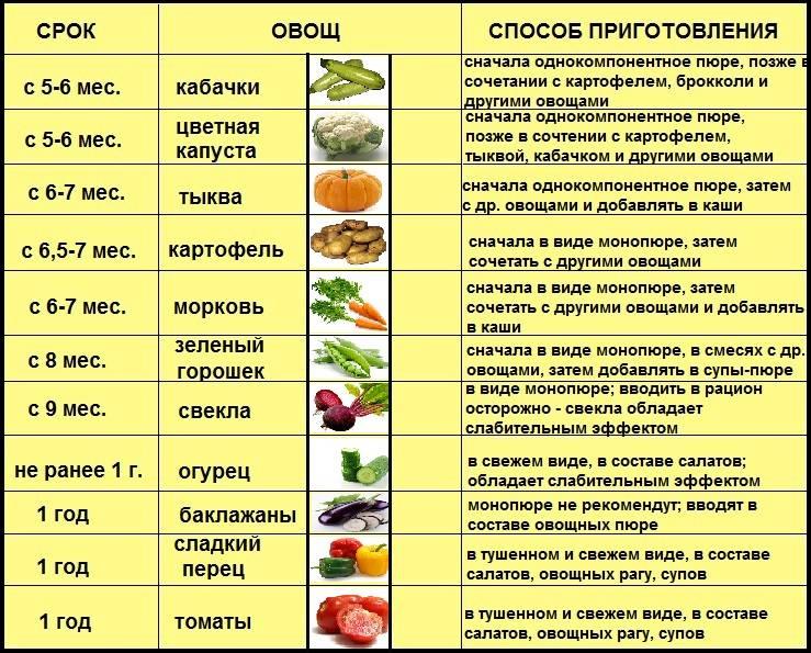 Как кормить кисломолочной смесью