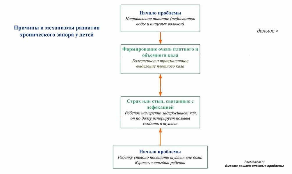 Недержание кала лечение и симптомы