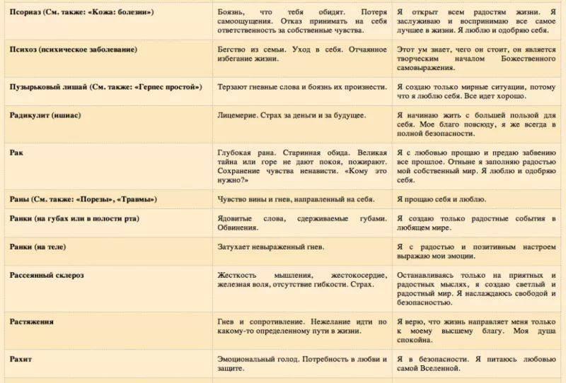Психологические причины гинекологических заболеваний