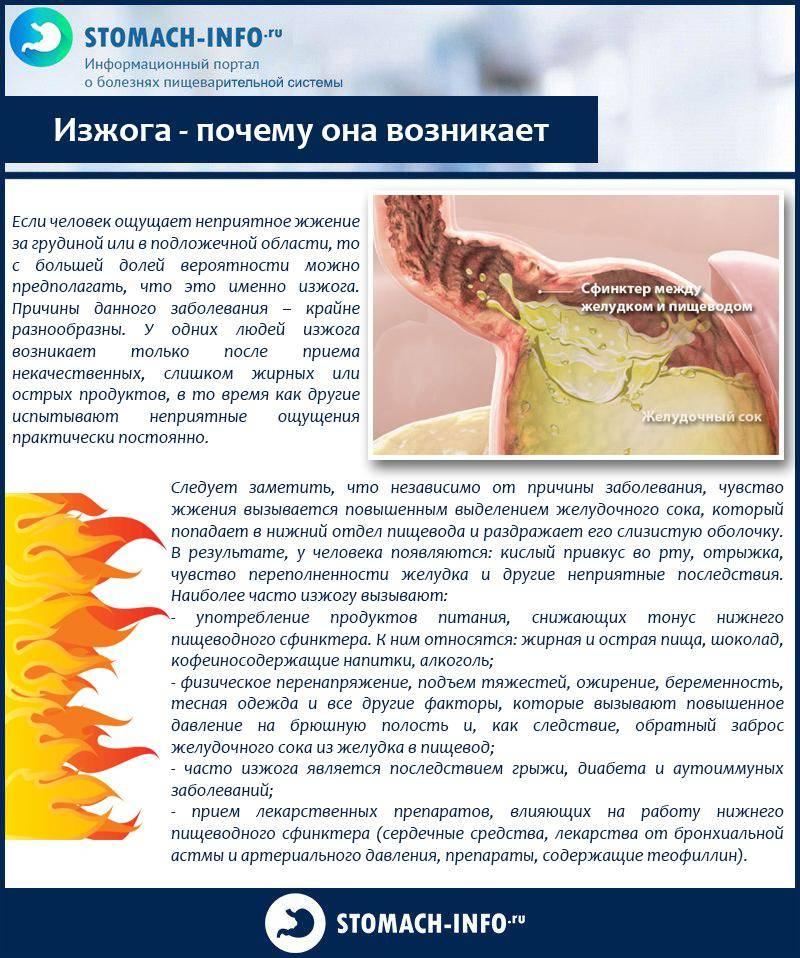 Народные методы лечения изжоги