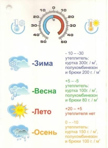 Сколько по времени гулять с грудничком зимой: польза и рекомендации stomatvrn.ru
