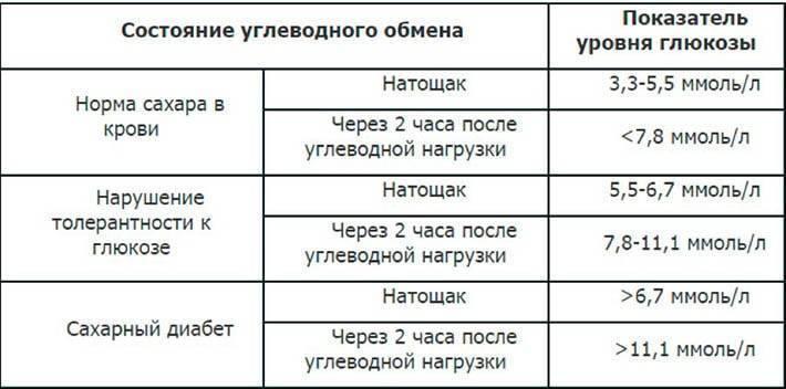 Уровень сахара в крови: норма у женщин и мужчин. признаки повышенного уровня. анализ на глюкозу - medside.ru