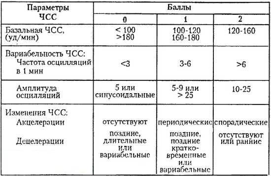 Что такое «ктг (кардиотокография)» - глоссарий портала probirka.org
