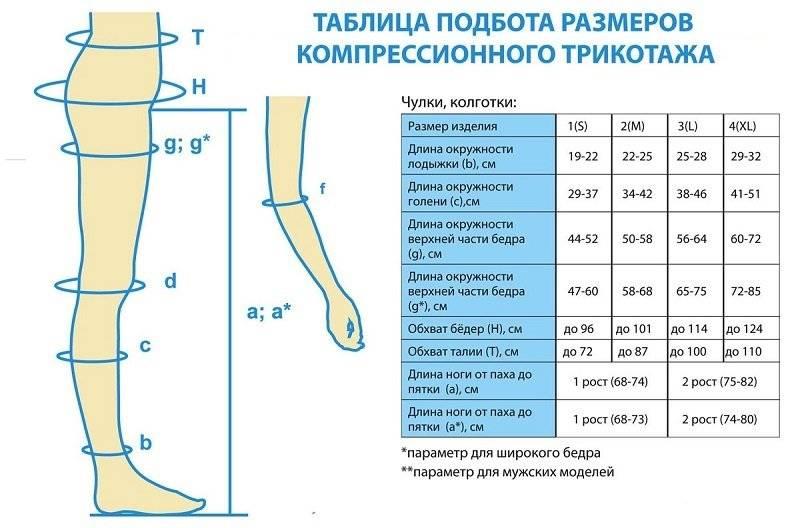 Нужны ли компрессионные чулки на естественные роды? подойдут ли те же чулки, что носились во время беременности? правила ношения.
