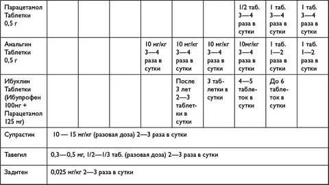 Парацетамол и анальгин от температуры взрослому сколько пить