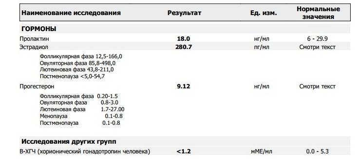 Исследование женских половых гормонов. эстрогены, прогестерон, лг, пролактин, фсг, нормы, причины отклонений