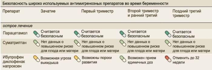 Особенности применения «Парацетамола» при беременности в 1 триместре