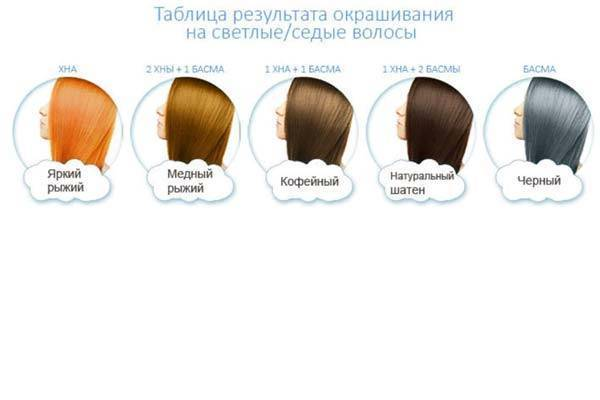 Можно ли красить волосы во время беременности? Мнения врачей