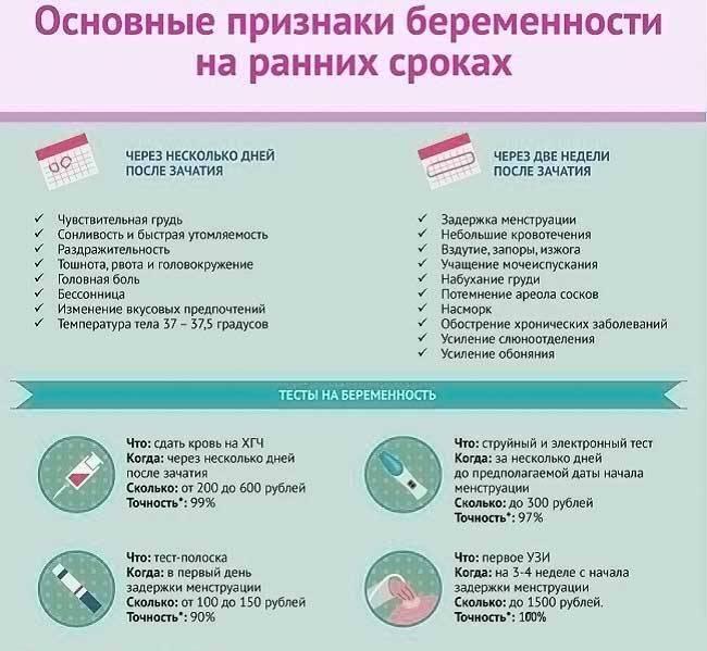 Как отличить пмс от беременности – признаки предменструального синдрома и беременности, в чем разница — медицинский женский центр в москве