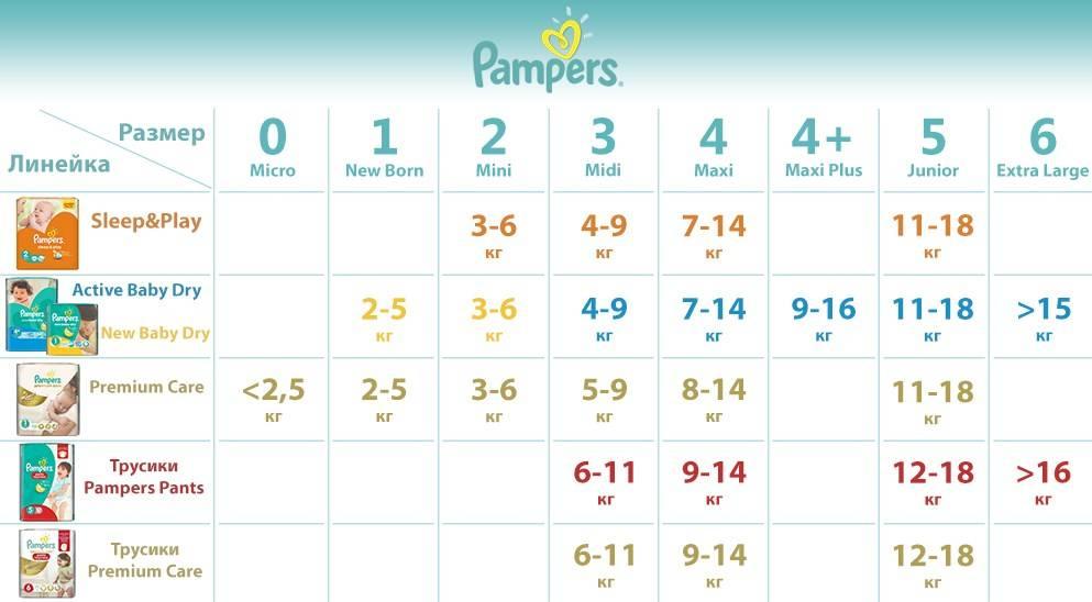 Расход подгузников: сколько их нужно в день и на месяц для новорожденного?