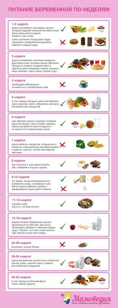 Питание во время беременности по неделям
