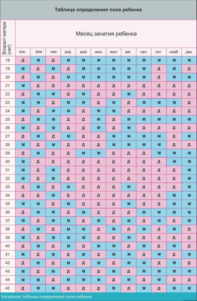 Рассчитать дату зачатия, дата родов по дате зачатия – калькулятор даты родов зачатия