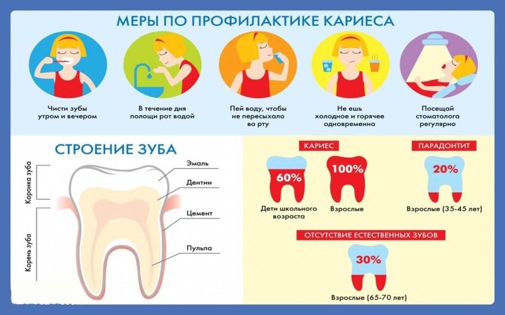 Лечение кариеса молочных зубов у детей: цена, фото, методы лечения