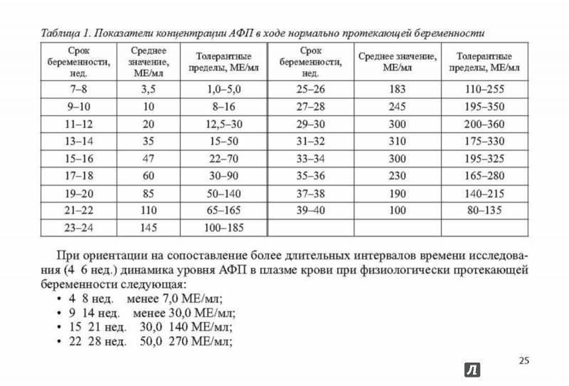 Альфа-фетопротеин. афп при беременности.!