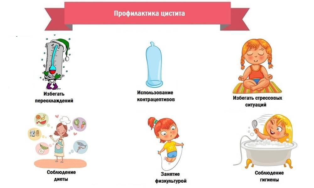 Симптомы и причины интерстициального цистита