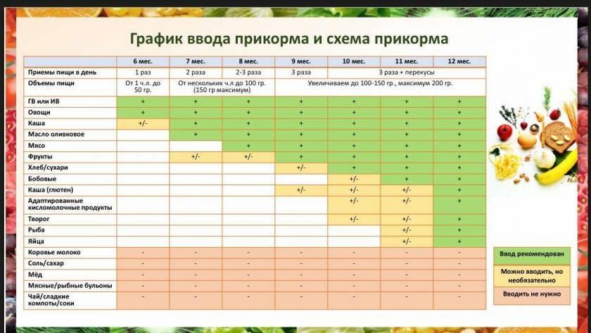 Таблица прикорма ребенка при грудном вскармливании