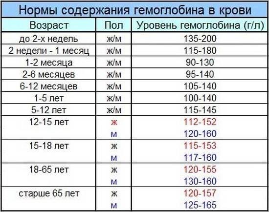 Mch в анализе крови - медарт