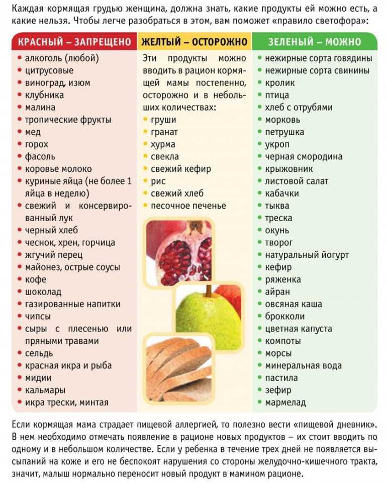 Что можно и нельзя есть после кесарева сечения — медицинская карта