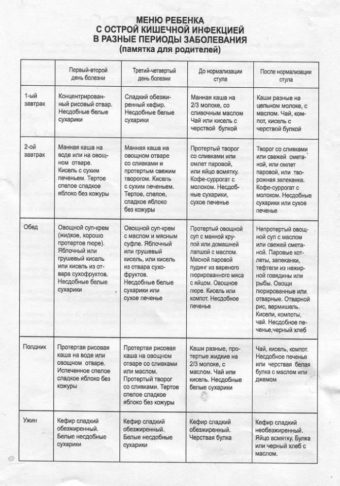 Питание при отравлении у детей
