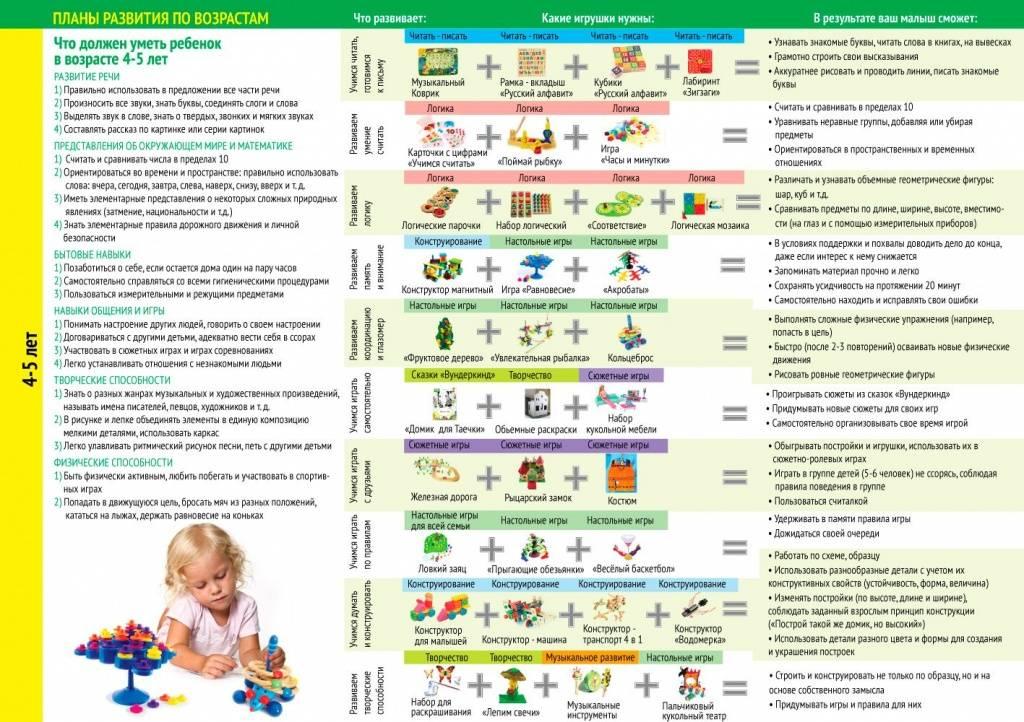Ребенок в 4 месяца / календарь развития ребенка