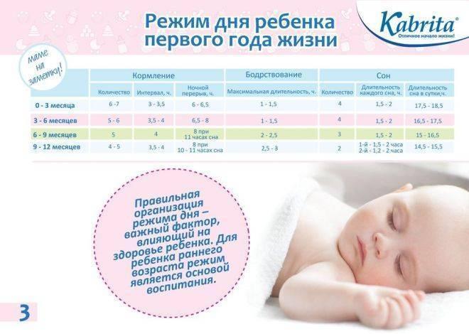 Режим дня ребенка в разном возрасте: нужен или нет?   | материнство - беременность, роды, питание, воспитание