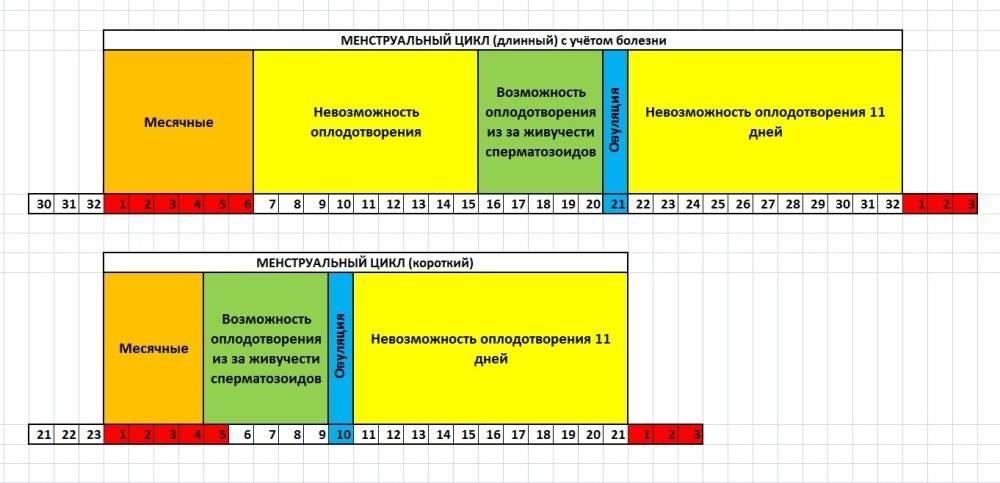 Можно ли доверять календарному методу предохранения?