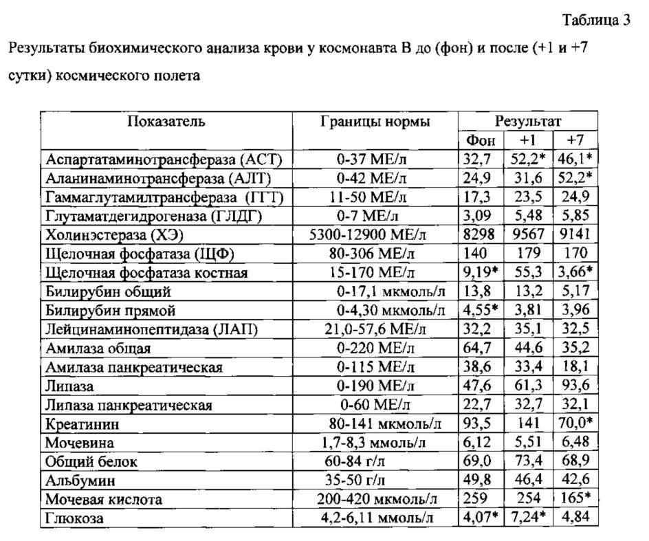 Биохимический анализ крови: показатели, норма, расшифровка. подготовка к анализу крови на биохимию