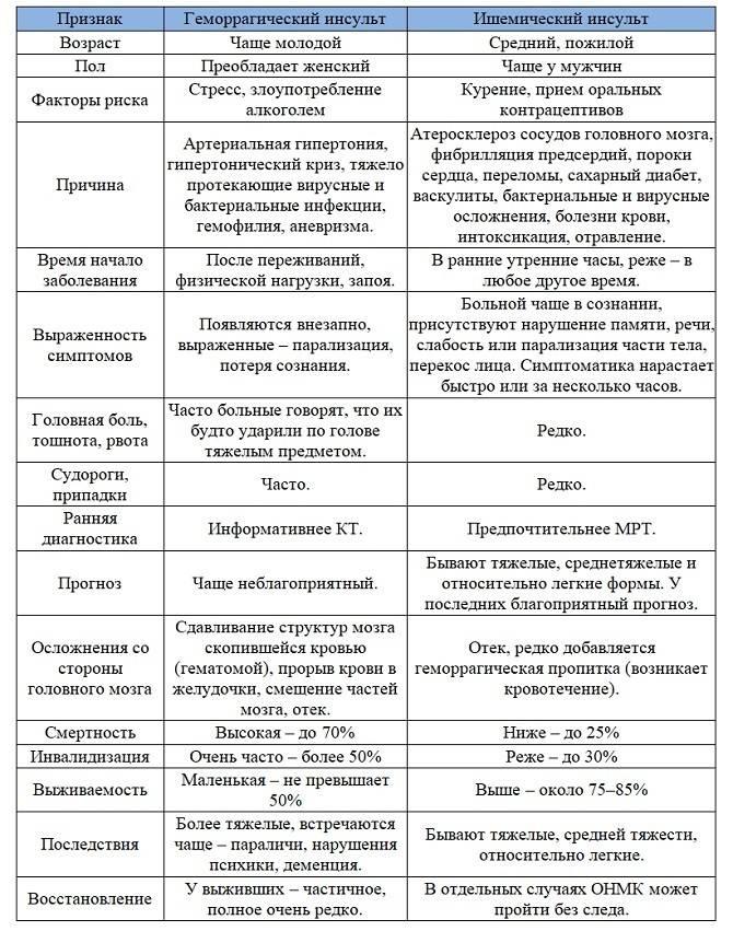 Диагностика инсульта и этапы оказания помощи - сибирский медицинский портал