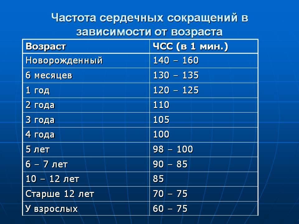 Частота дыхания у детей: норма по возрастам