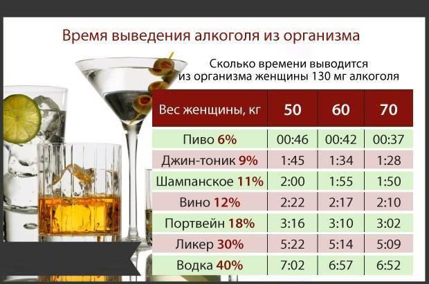 Можно ли употреблять алкоголь при грудном вскармливании